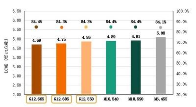 Figura II: Resultados del cálculo del LCOE3. (PRNewsfoto/Trina Solar Co., Ltd)