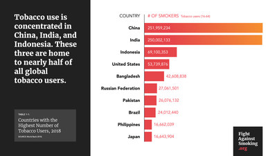 Total Number of Tobacco Users Per Country Infographic